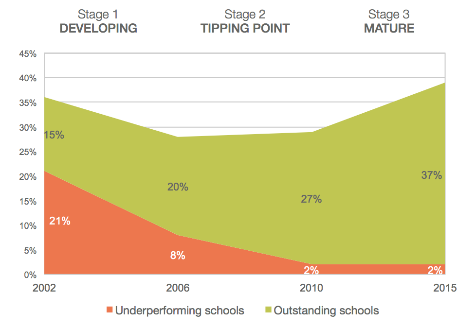 Focus on the quality of teaching – London schools went from the country's worst to the best performing